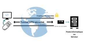 Infographie explicative VPN